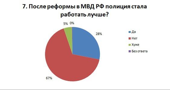 Общие новости: Результаты опроса на пикетах 13-15 мая и 27-30 мая. г.Ижевск