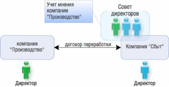 Право: Совет директоров в ООО: уникальный инструмент решения проблем собственников (практические модели)