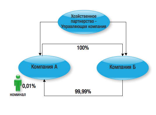 Право: Перекрестное владение в ООО - способ обеспечения владельческого контроля